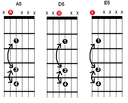 A5 D5 E5 open chords adding the 6th and the 7th