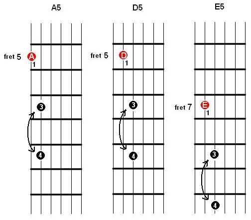 BM 104 - 12 Bar Blues in A - adding the 6th to movable chords A5 D5 and E5