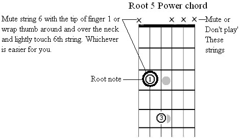 Guitar guitar chords root notes : Guitar Lessons with Roger Keplinger - Power Chords